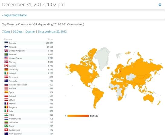 Wordpress statistika TOP 25