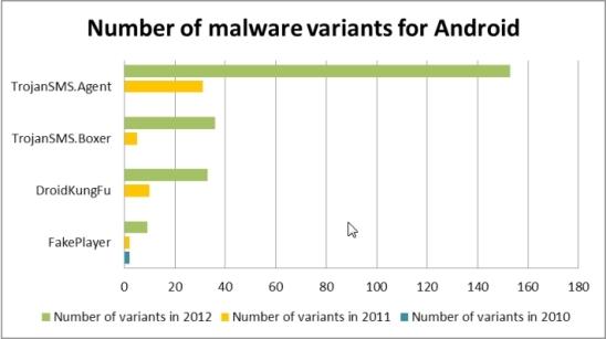Android nutitelefoni turvalisus, kaitsemeetmed viiruste vastu